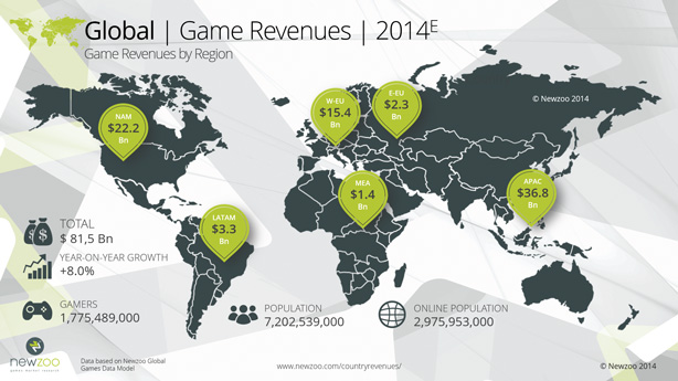 Global_Game_Revenues_2014_small_Newzoo-sm