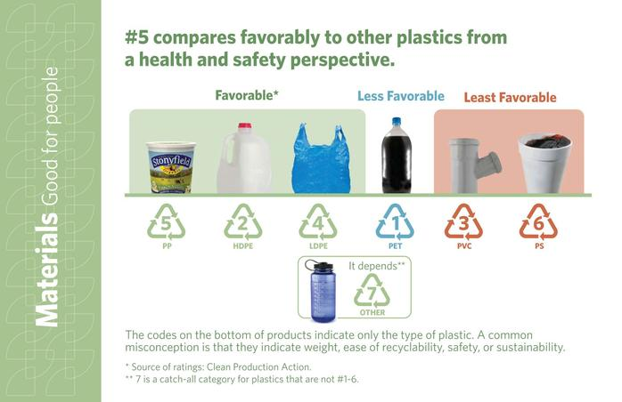 Plastics-by-Number